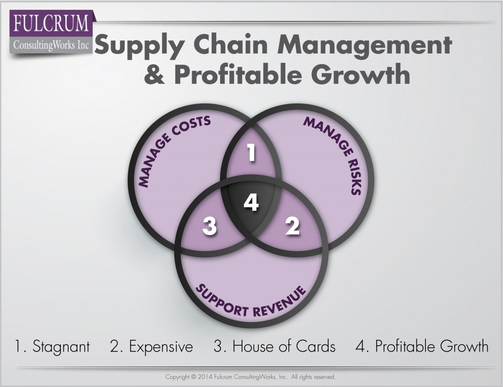 Morgan-141202-Q1-Supply-Chain-Management-and-Profitable-Growth