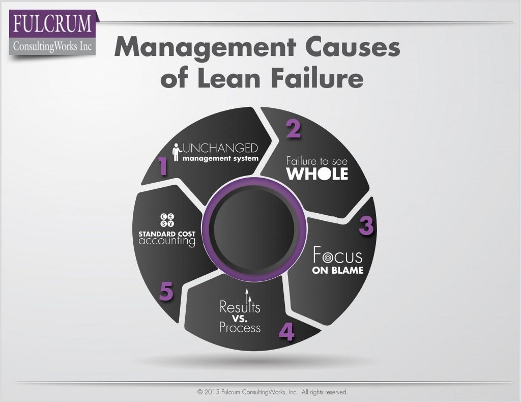 Morgan-150831-Q7-Mangement-causes-of-lean-failure