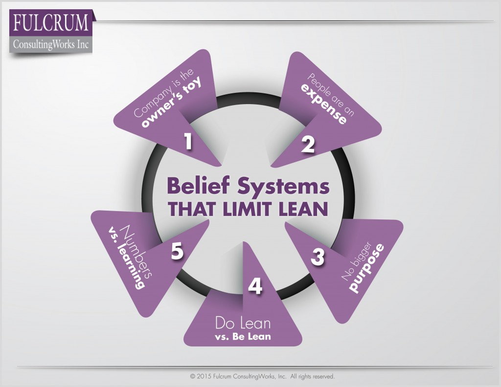 Belief Systems That Limit Lean2