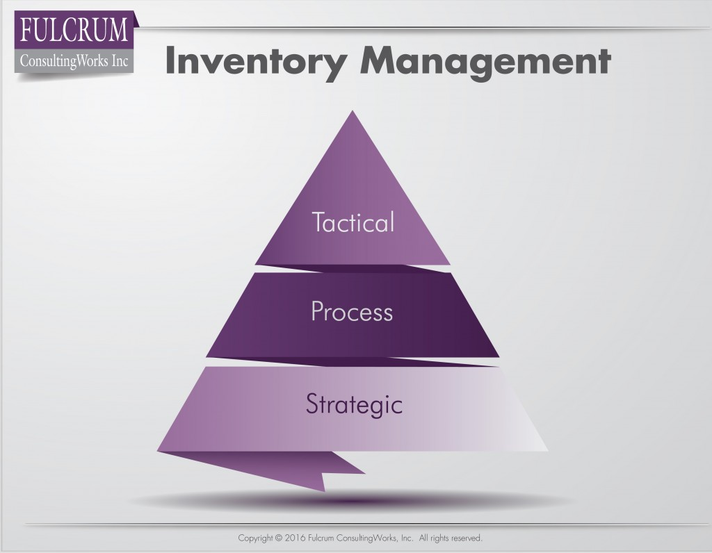 Five Preventable Inventory Management Blunders | Fulcrum