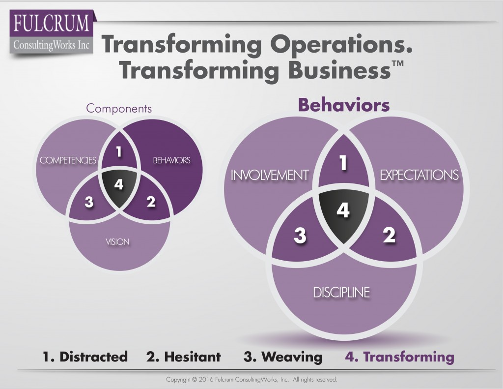 Transform Your Business_Behaviors